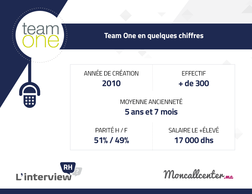 team One Stats